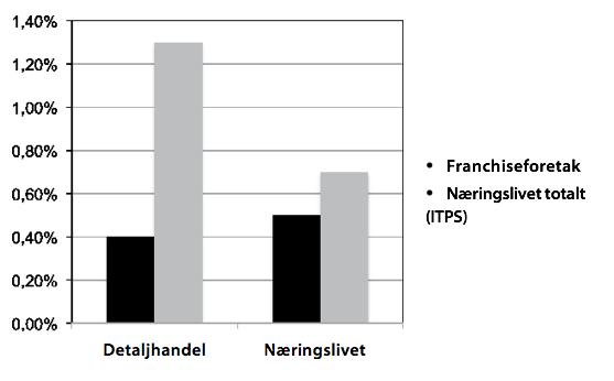 Figur 3: Andel konkurser av totalt antall foretak i 2008.  Kilde: Svensk Franchise og HUIs undersøkelse 2008.