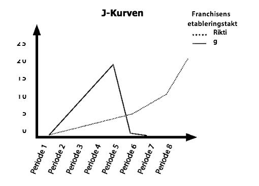 Figur 6: J-kurven. Første gangen forfatterne så en graf av ovenstående slag, ble den presentert av en kollega innen franchiserådgivning, Anders Trygg