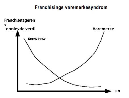 Figur 10. Kilde: Første gangen forfatterne så denne grafen, ble den vist av kollega Anders Trygg.