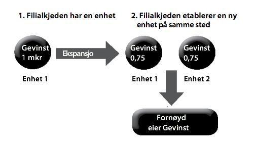 Figur11: Ekspansjon i en filialkjede.