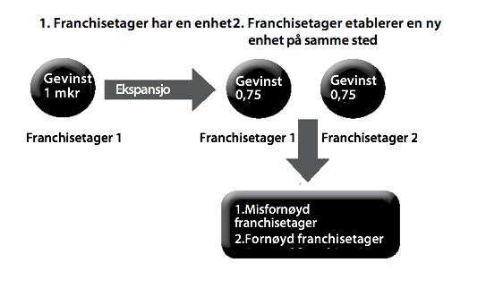 Figur 12: Ekspansjon i en franchisekjede.