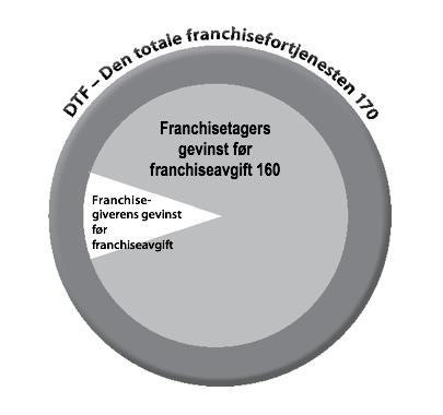 Figur 17 - DTF - Den totale franchisefortjenesten 170
