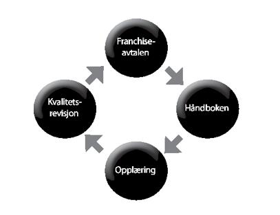 Figur: FranchisekvartettenTM