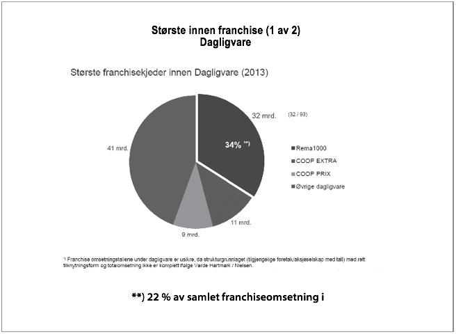 Største innen franchise (1 av 2) Dagligvare
