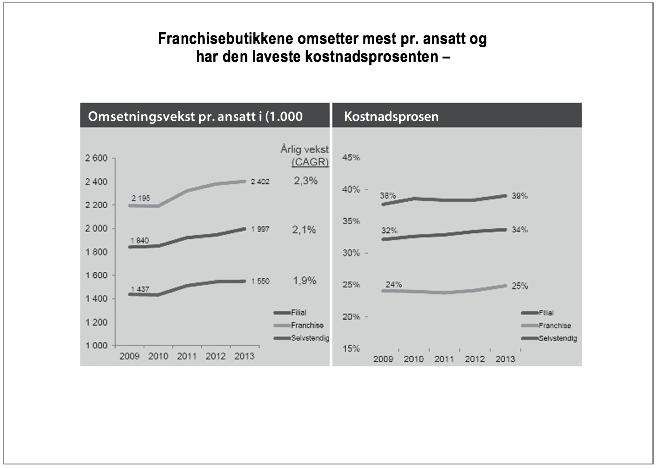 Franchisebutikken omsetter mest pr. ansatt og har den laveste kostnadsprosenten